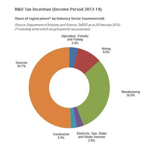 R&D pie chart